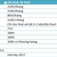 Bán lại các khách sạn gần các điểm du lịch nổi tiếng Đà Nẵng