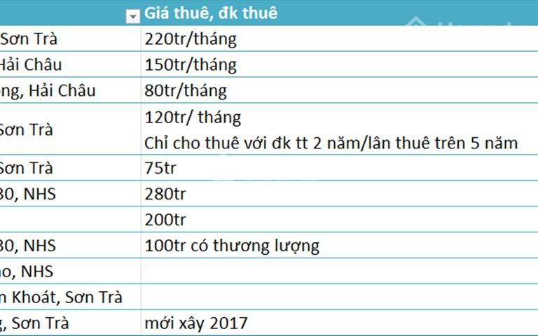 Cho thuê các khách sạn gần các điểm du lịch thành phố Đà Nẵng, liên hệ ngay