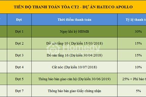 Chung cư Hateco Apollo Xuân Phương hot nhất Nam Từ Liêm