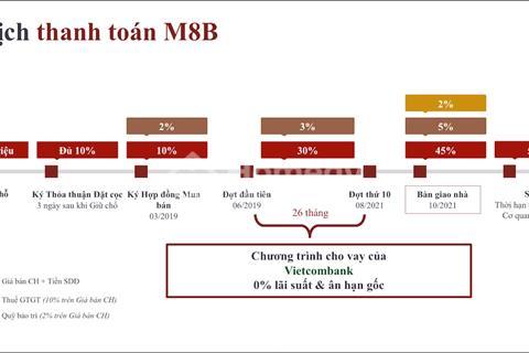 Căn hộ Quận 7 vị trí kim cương mặt tiền Nguyễn Lương Bằng thanh toán 20% sở hữu