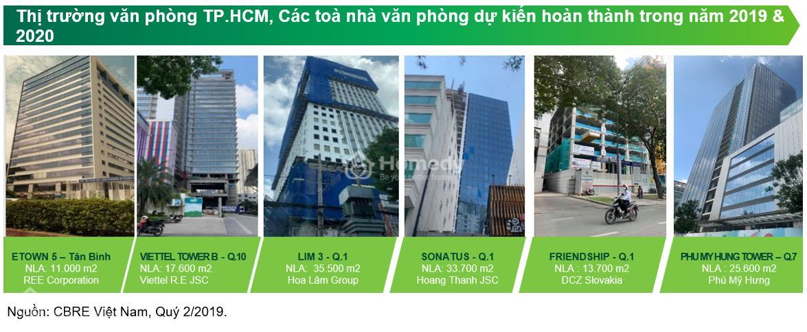 Nhu cầu thuê văn phòng TP HCM