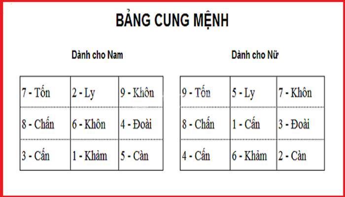 bang-cung-menh