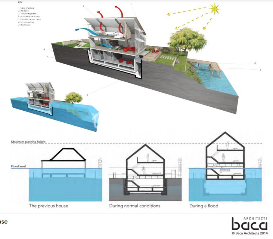 Cơ chế chống nước của căn nhà Amphibious House