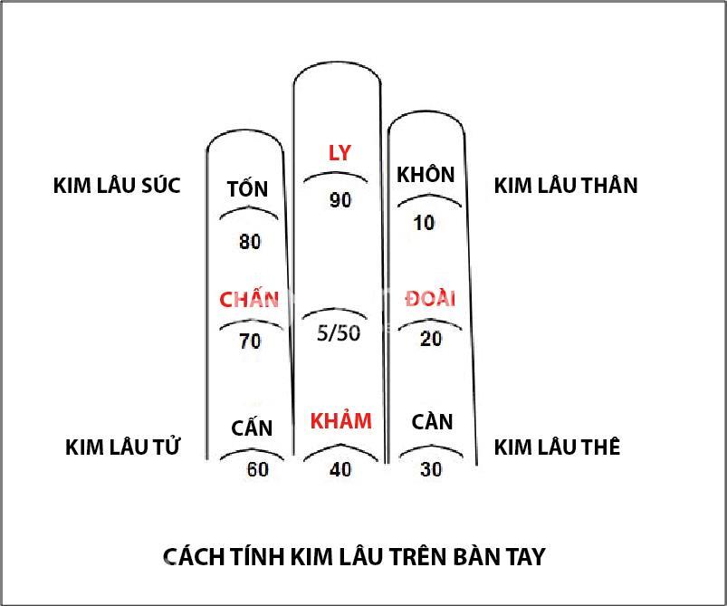 cach-tinh-kim-lau