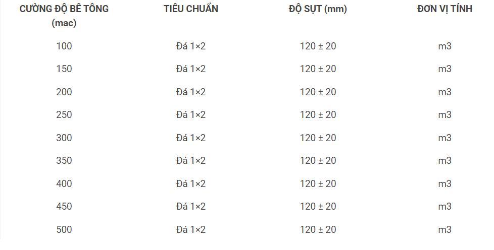 Bảng tiêu chuẩn độ sụt bê tông