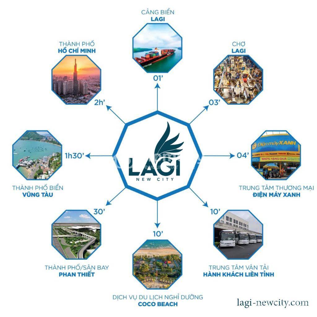 Vị trí của dự ánLagi New City: