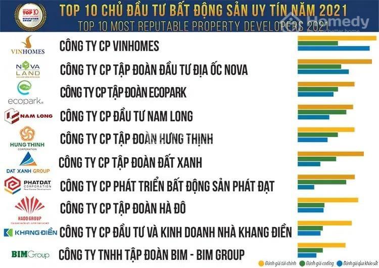 Công bố top 10 công ty bất động sản uy tín 2021 của Vietnam Report