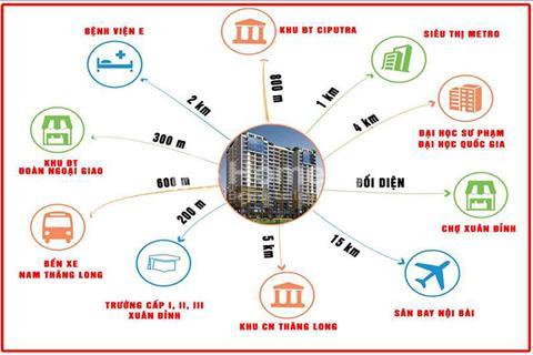 Bán chung cư C1,C2 Xuân đỉnh, căn diện tích 71,3 m2, 2 phòng ngủ, giá 1,704 tỷ