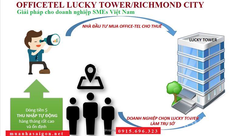 Officetel + Căn hộ + Shophouse Richmond City bùng nổ thị trường BĐS quận Bình Thạnh, chỉ từ 939 tr - 7