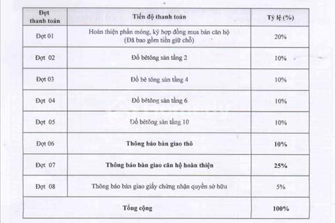 Chung cư Hồ Học Lãm – Căn hộ giá rẻ, được hỗ trợ khi vay