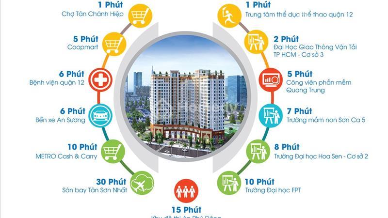 Căn hộ Tô Ký Tower MT đường Tô Ký Q12, giá 1.1 tỷ/căn hộ, dt 61m2, 2PN, 2WC - 2
