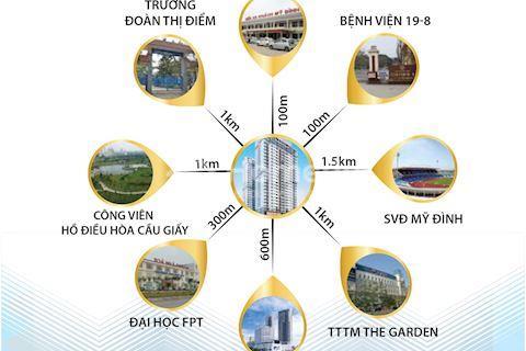 Căn hộ view bể bơi hướng cực đẹp tại Mỹ Đình Plaza 2 chỉ 26 triệu/m2