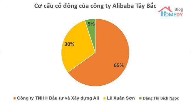 dia-oc-alibaba